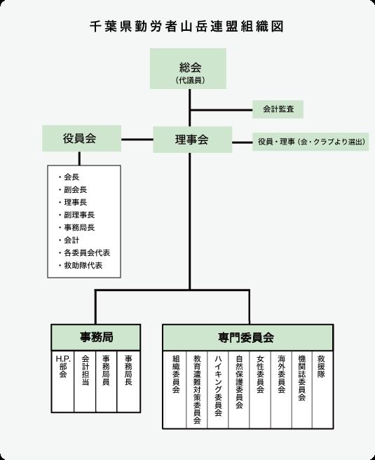 千葉県勤労者山岳連盟組織図